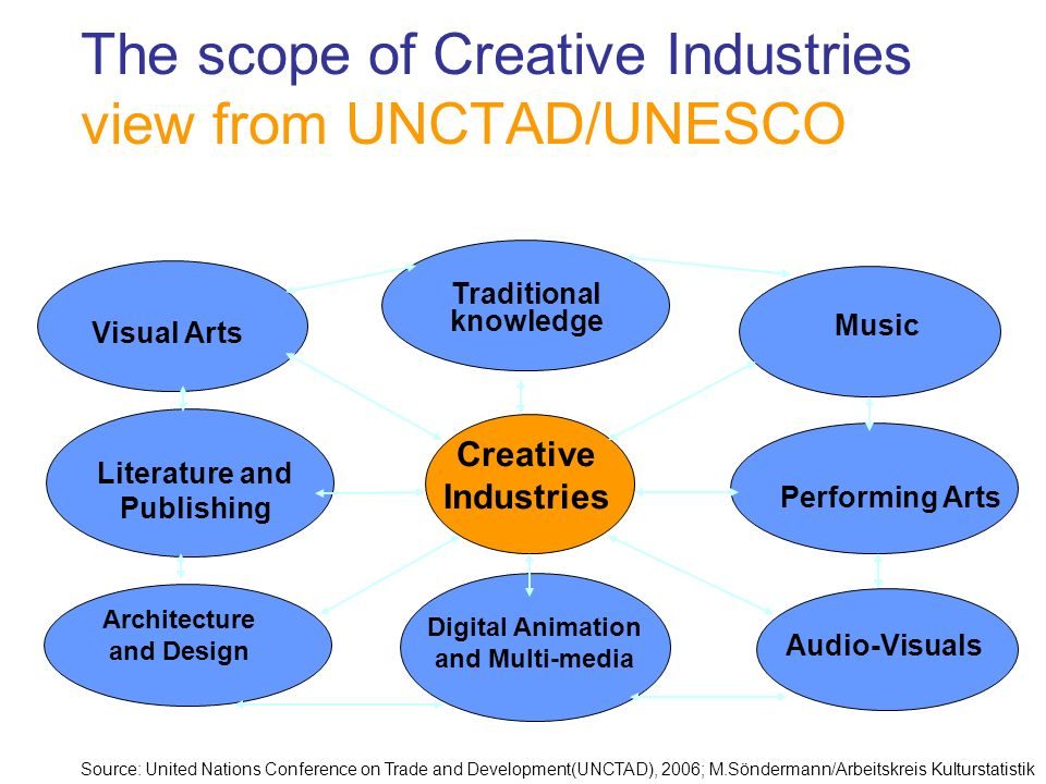 The scope of Creative Industries view from UNCTAD/UNESCO Creative Industries Visual Arts Literature and Publishing Architecture and Design Traditional knowledge Music Performing Arts Audio-Visuals Digital Animation and Multi-media Source: United Nations Conference on Trade and Development(UNCTAD), 2006; M.Söndermann/Arbeitskreis Kulturstatistik