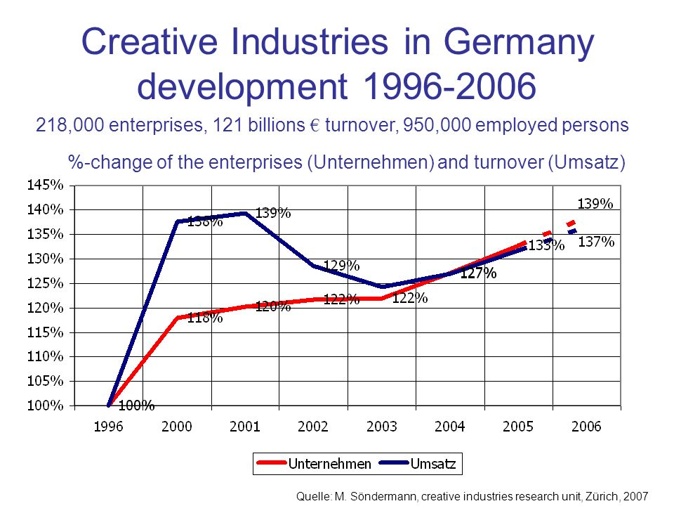 Creative Industries in Germany development 1996-2006 %-change of the enterprises (Unternehmen) and turnover (Umsatz) 218,000 enterprises, 121 billions turnover, 950,000 employed persons Quelle: M.
