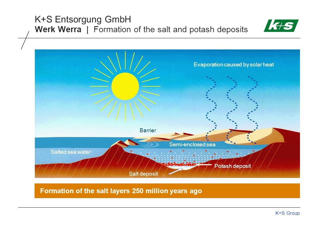 K+S Group K+S Entsorgung GmbH Formation of the salt layers 250 million years ago Evaporation caused by solar heat Barrier Salt deposit Potash deposit