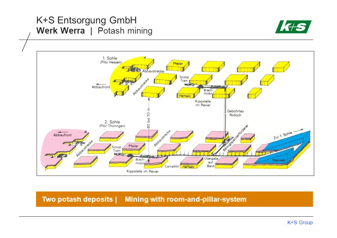 K+S Group K+S Entsorgung GmbH Werk Werra | Potash mining Two potash deposits | Mining with room-and-pillar-system