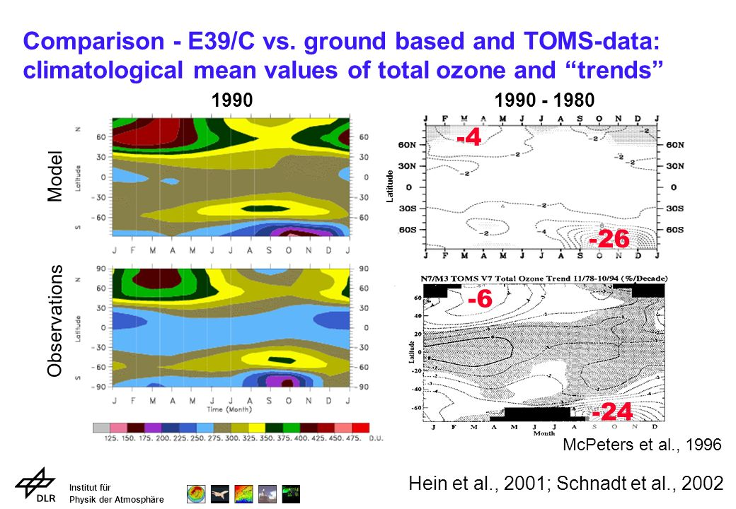 Institut für Physik der Atmosphäre Comparison - E39/C vs. ground based and TOMS-data: climatological mean values of total ozone and trends Model Obser