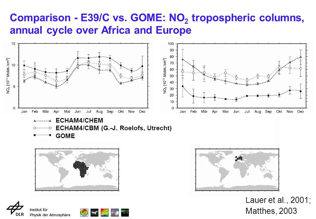 Institut für Physik der Atmosphäre Comparison - E39/C vs. GOME: NO 2 tropospheric columns, annual cycle over Africa and Europe Lauer et al., 2001; Mat