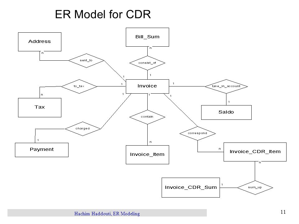 Hachim Haddouti, ER Modeling 11 ER Model for CDR