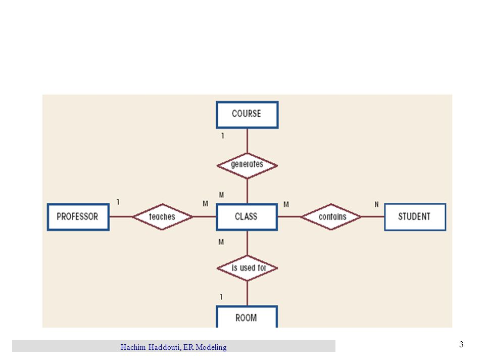 Hachim Haddouti, ER Modeling 3