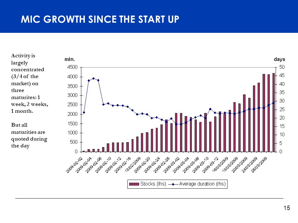 Titelmasterformat durch Klicken bearbeiten 15 MIC GROWTH SINCE THE START UP Activity is largely concentrated (3/4 of the market) on three maturites: 1