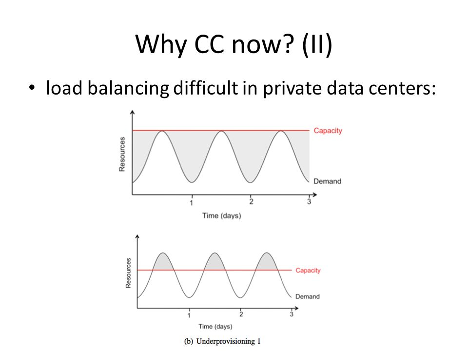 Why CC now? (II) load balancing difficult in private data centers: