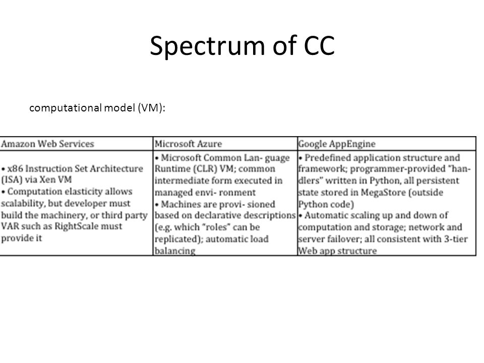 Spectrum of CC computational model (VM):