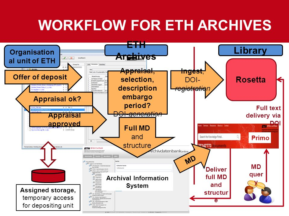 20 Ingest, DOI- registration Appraisal, selection, description embargo period? DOI-generation Rosetta ETH Archives Library Organisation al unit of ETH