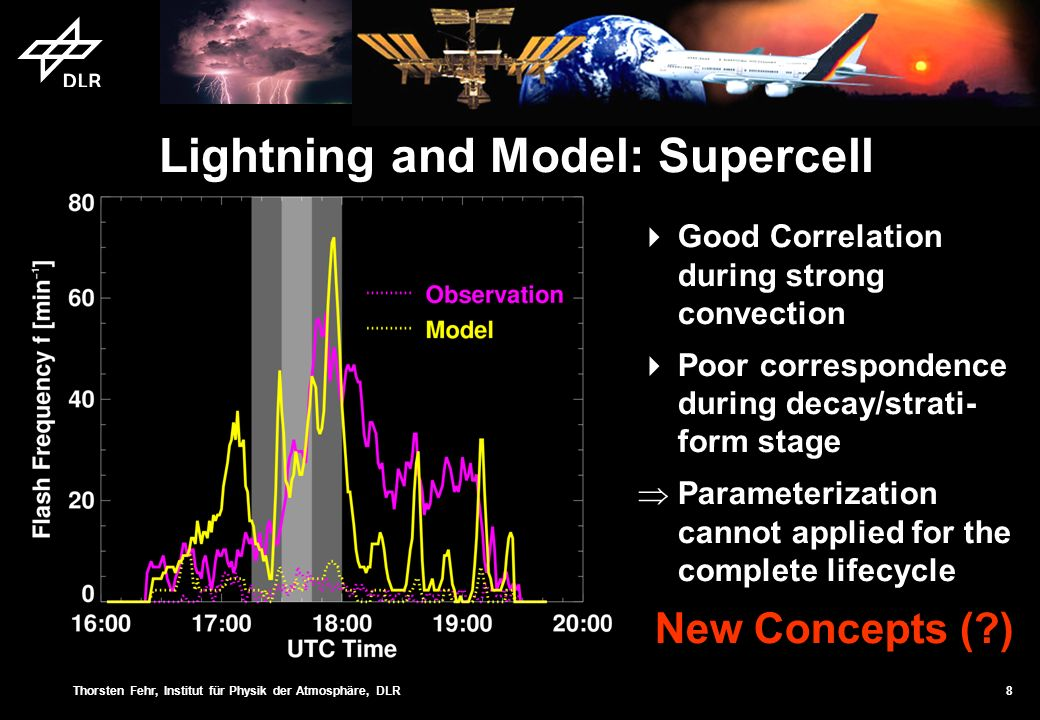 Thorsten Fehr, Institut für Physik der Atmosphäre, DLR 8 Lightning and Model: Supercell Good Correlation during strong convection Poor correspondence during decay/strati- form stage Parameterization cannot applied for the complete lifecycle New Concepts (?)