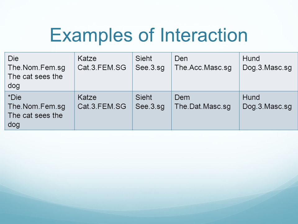 Examples of Interaction Die The.Nom.Fem.sg The cat sees the dog Katze Cat.3.FEM.SG Sieht See.3.sg Den The.Acc.Masc.sg Hund Dog.3.Masc.sg *Die The.Nom.