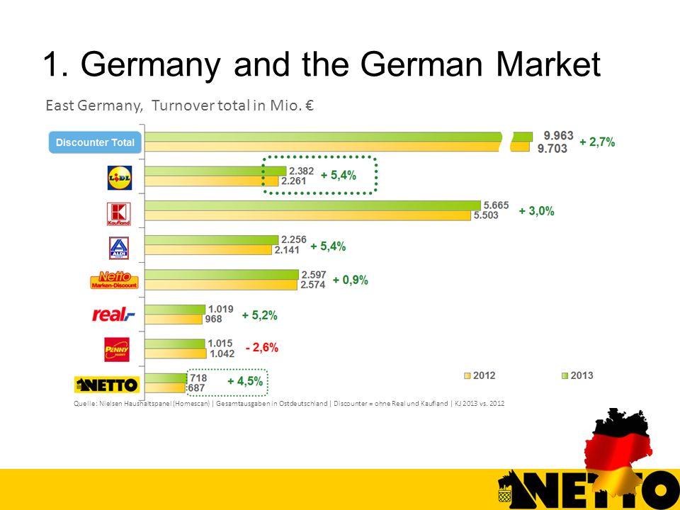 Quelle: Nielsen Haushaltspanel (Homescan) | Gesamtausgaben in Ostdeutschland | Discounter = ohne Real und Kaufland | KJ 2013 vs. 2012 East Germany, Tu
