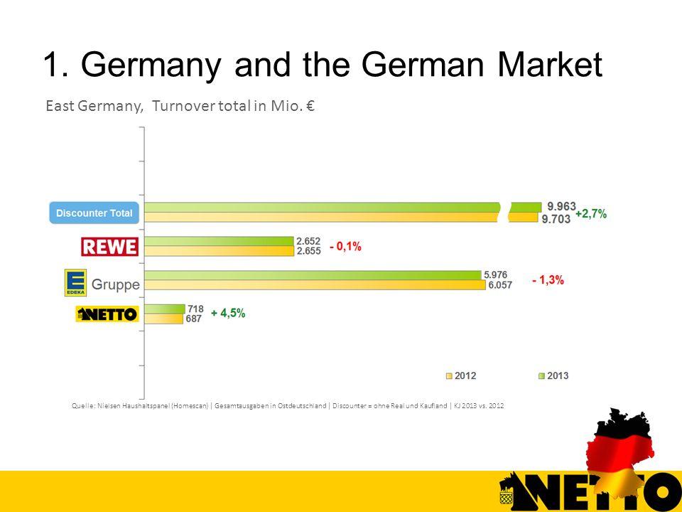 1. Germany and the German Market Quelle: Nielsen Haushaltspanel (Homescan) | Gesamtausgaben in Ostdeutschland | Discounter = ohne Real und Kaufland |