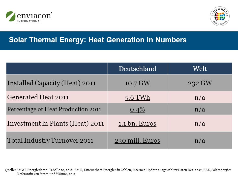 Solar Thermal Energy: Heat Generation in Numbers DeutschlandWelt Installed Capacity (Heat) 2011 10.7 GW232 GW Generated Heat 2011 5.6 TWhn/a Percentage of Heat Production 2011 0.4%n/a Investment in Plants (Heat) 2011 1.1 bn.