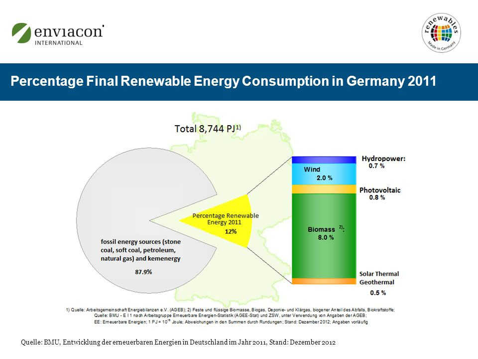 Percentage Final Renewable Energy Consumption in Germany 2011 Quelle: BMU, Entwicklung der erneuerbaren Energien in Deutschland im Jahr 2011, Stand: D