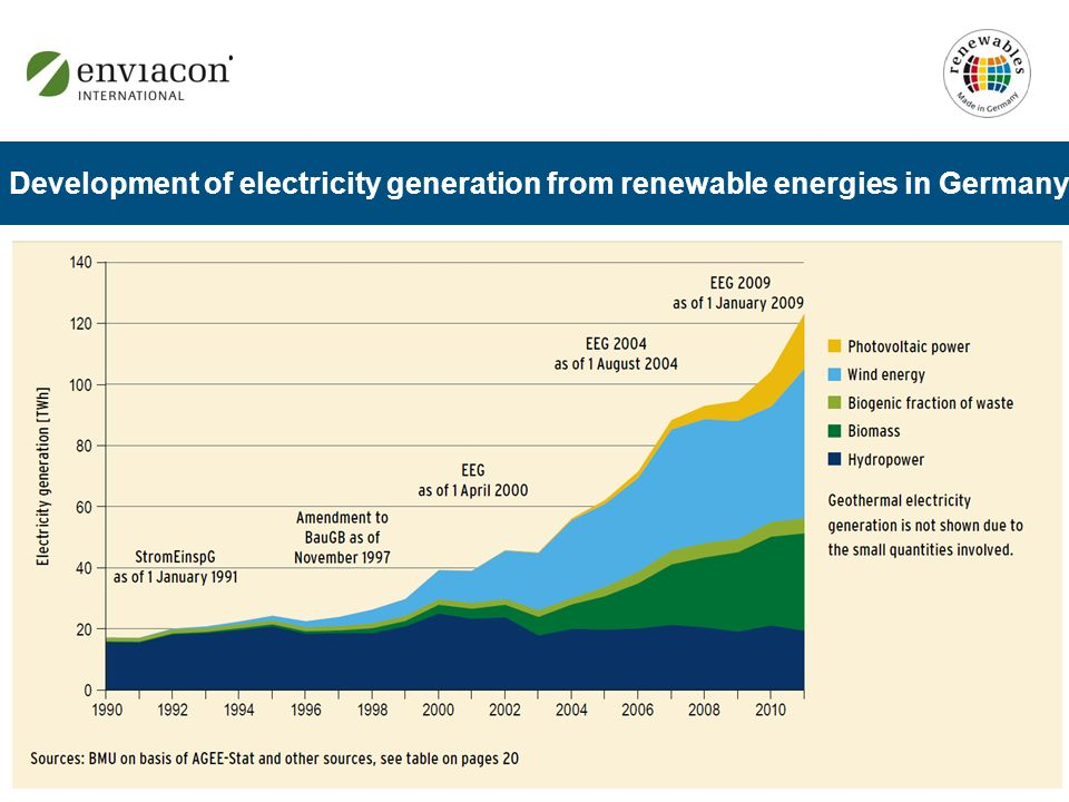 Development of electricity generation from renewable energies in Germany