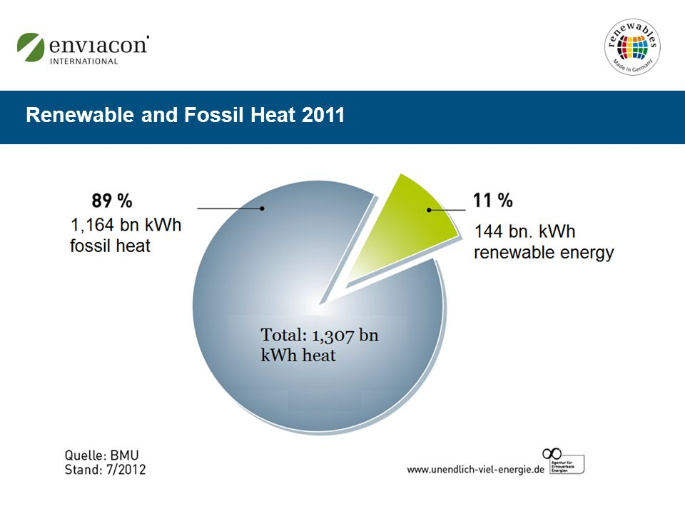 Renewable and Fossil Heat 2011