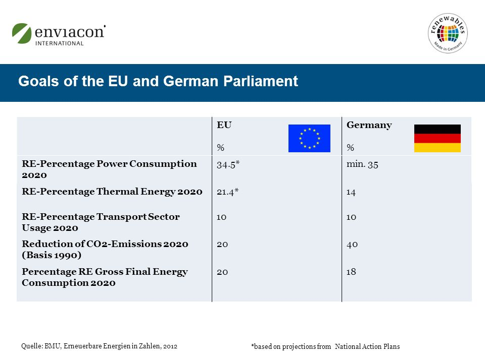 EU % Germany % RE-Percentage Power Consumption 2020 34.5*min. 35 RE-Percentage Thermal Energy 202021.4*14 RE-Percentage Transport Sector Usage 2020 10