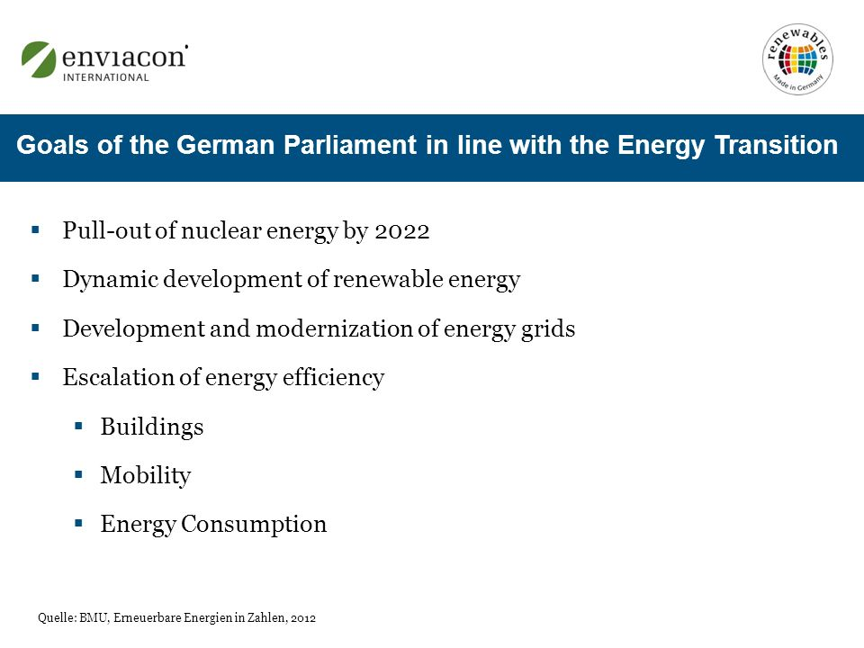 Goals of the German Parliament in line with the Energy Transition Pull-out of nuclear energy by 2022 Dynamic development of renewable energy Development and modernization of energy grids Escalation of energy efficiency Buildings Mobility Energy Consumption Quelle: BMU, Erneuerbare Energien in Zahlen, 2012