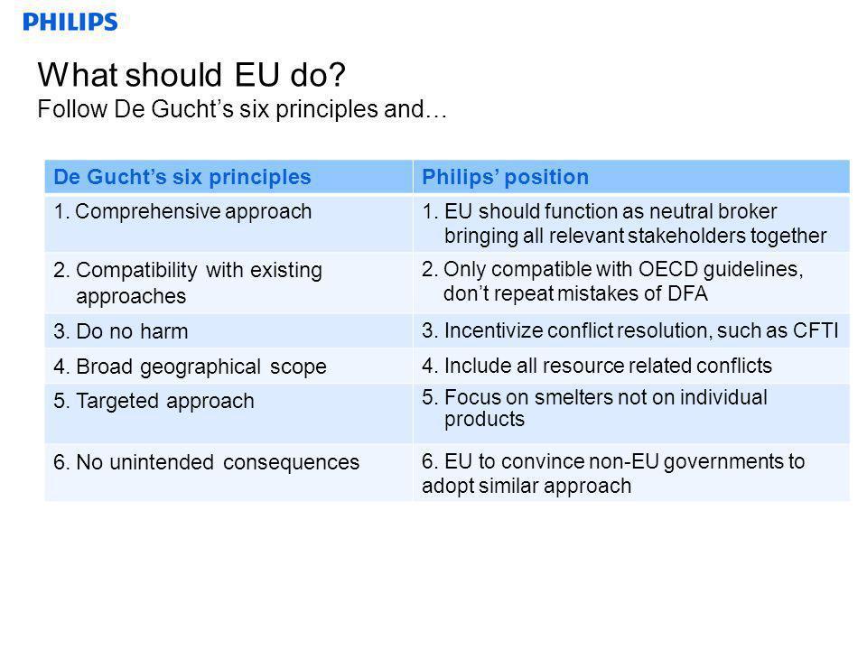What should EU do? Follow De Guchts six principles and… De Guchts six principlesPhilips position 1.Comprehensive approach1.EU should function as neutr