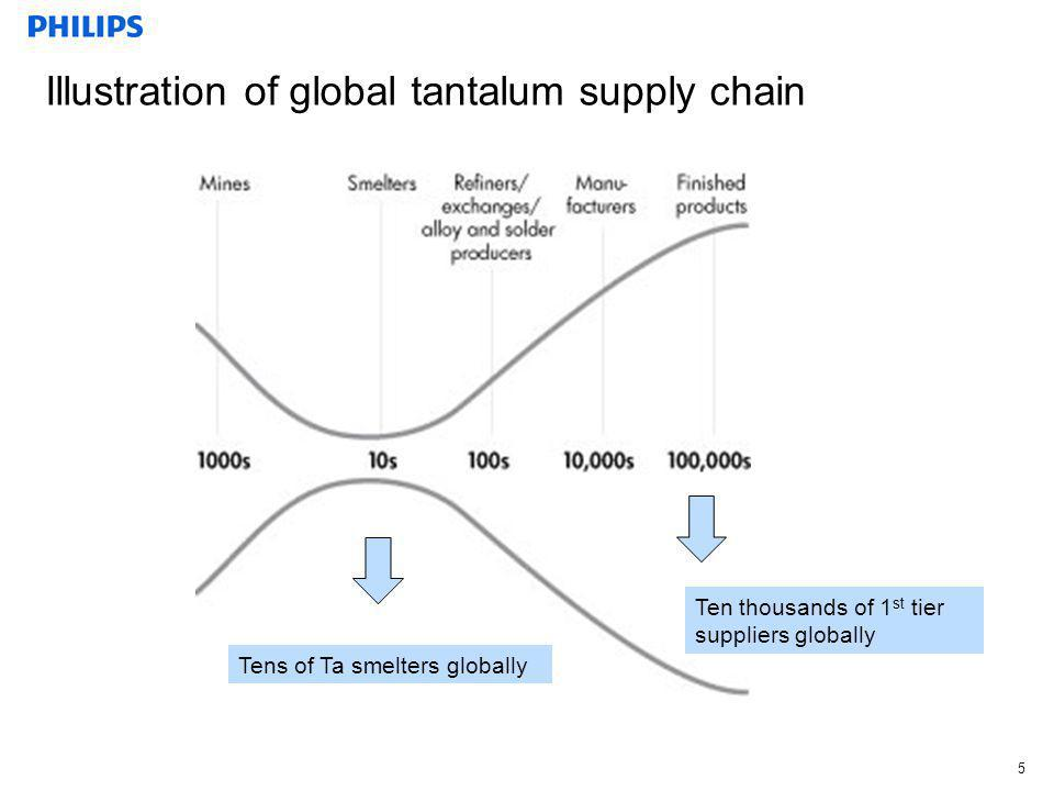 Illustration of global tantalum supply chain 5 Tens of Ta smelters globally Ten thousands of 1 st tier suppliers globally
