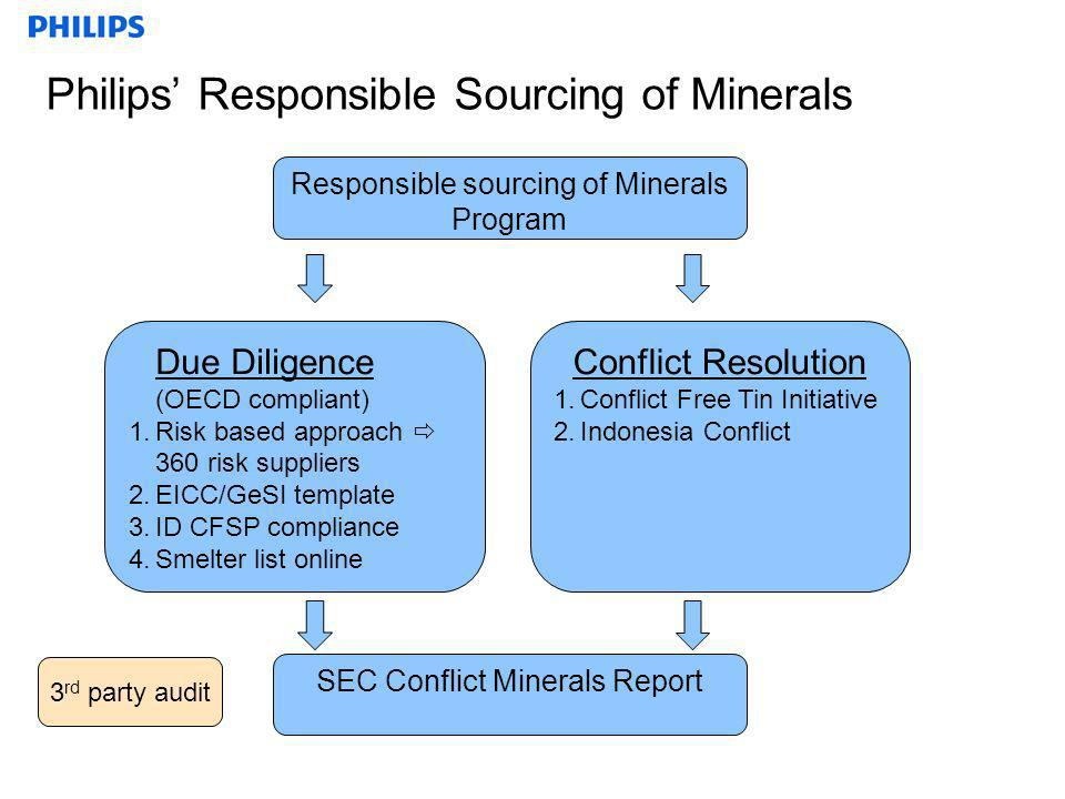 Philips Responsible Sourcing of Minerals 3 rd party audit Responsible sourcing of Minerals Program Conflict Resolution 1.Conflict Free Tin Initiative 2.Indonesia Conflict Due Diligence (OECD compliant) 1.Risk based approach 360 risk suppliers 2.EICC/GeSI template 3.ID CFSP compliance 4.Smelter list online SEC Conflict Minerals Report