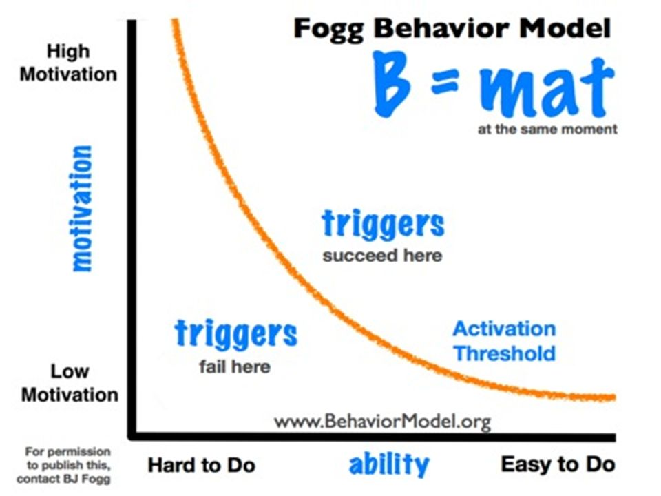 BJ Foggs Behaviour Model