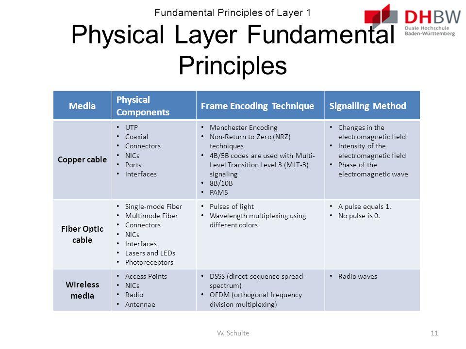 Fundamental Principles of Layer 1 Physical Layer Fundamental Principles Media Physical Components Frame Encoding TechniqueSignalling Method Copper cab