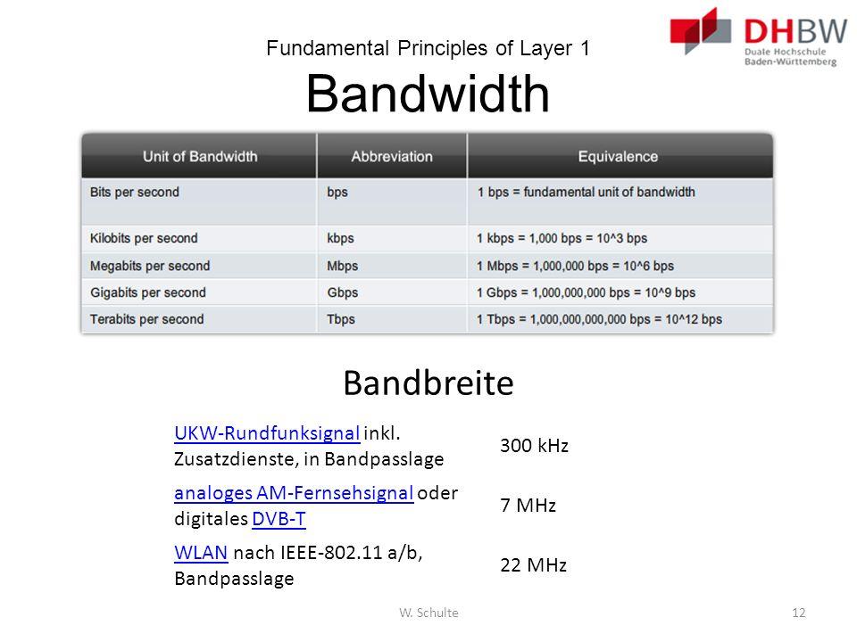 Fundamental Principles of Layer 1 Bandwidth W. Schulte12 Bandbreite UKW-RundfunksignalUKW-Rundfunksignal inkl. Zusatzdienste, in Bandpasslage 300 kHz