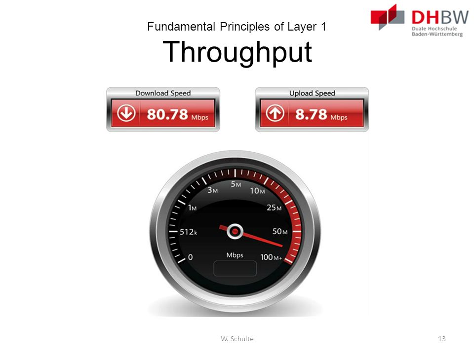 Fundamental Principles of Layer 1 Throughput W. Schulte13