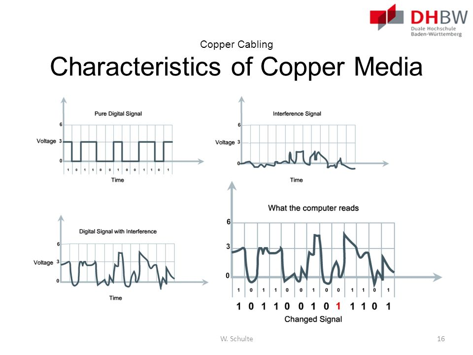 Copper Cabling Characteristics of Copper Media W. Schulte16
