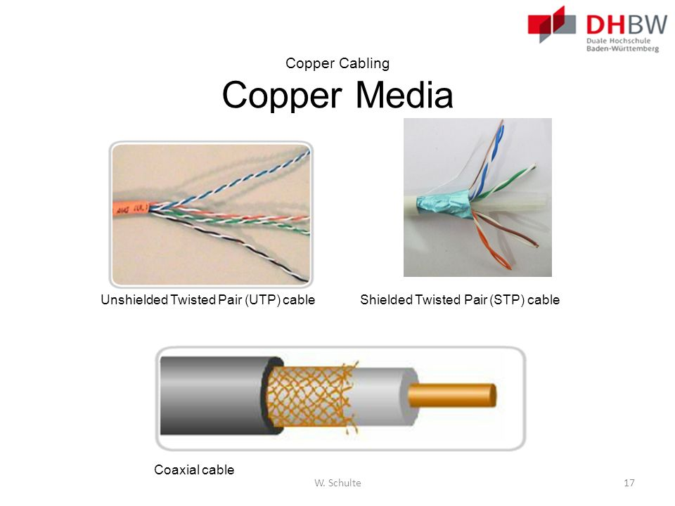 Copper Cabling Copper Media Shielded Twisted Pair (STP) cableUnshielded Twisted Pair (UTP) cable Coaxial cable W. Schulte17