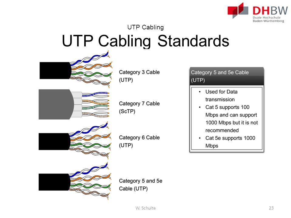 UTP Cabling UTP Cabling Standards W. Schulte23