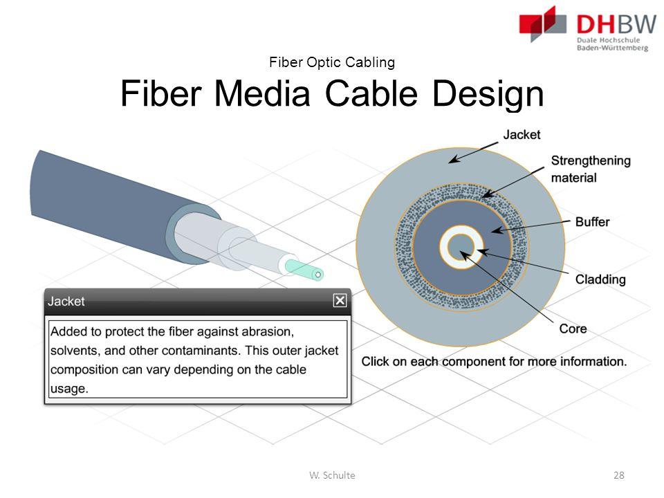 Fiber Optic Cabling Fiber Media Cable Design W. Schulte28