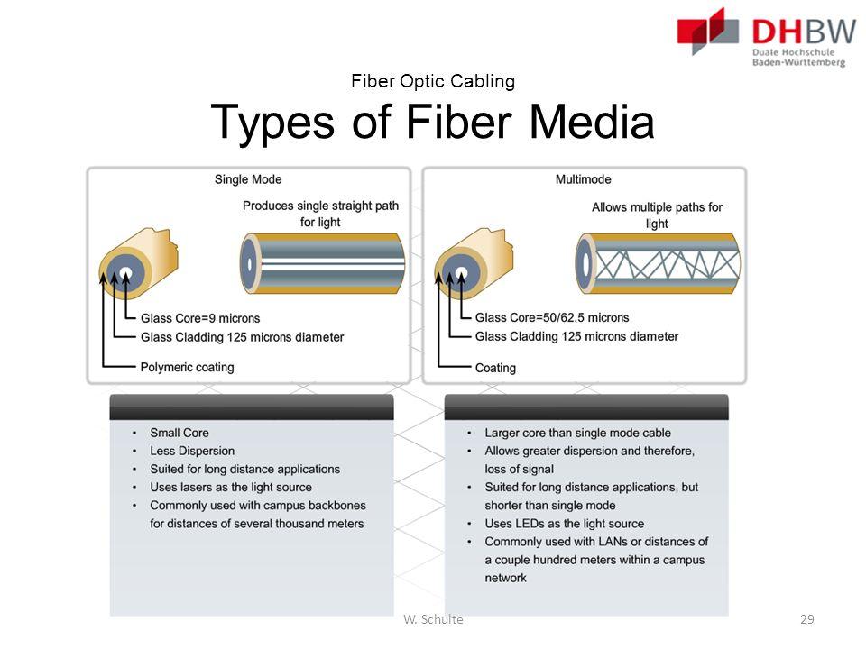Fiber Optic Cabling Types of Fiber Media W. Schulte29