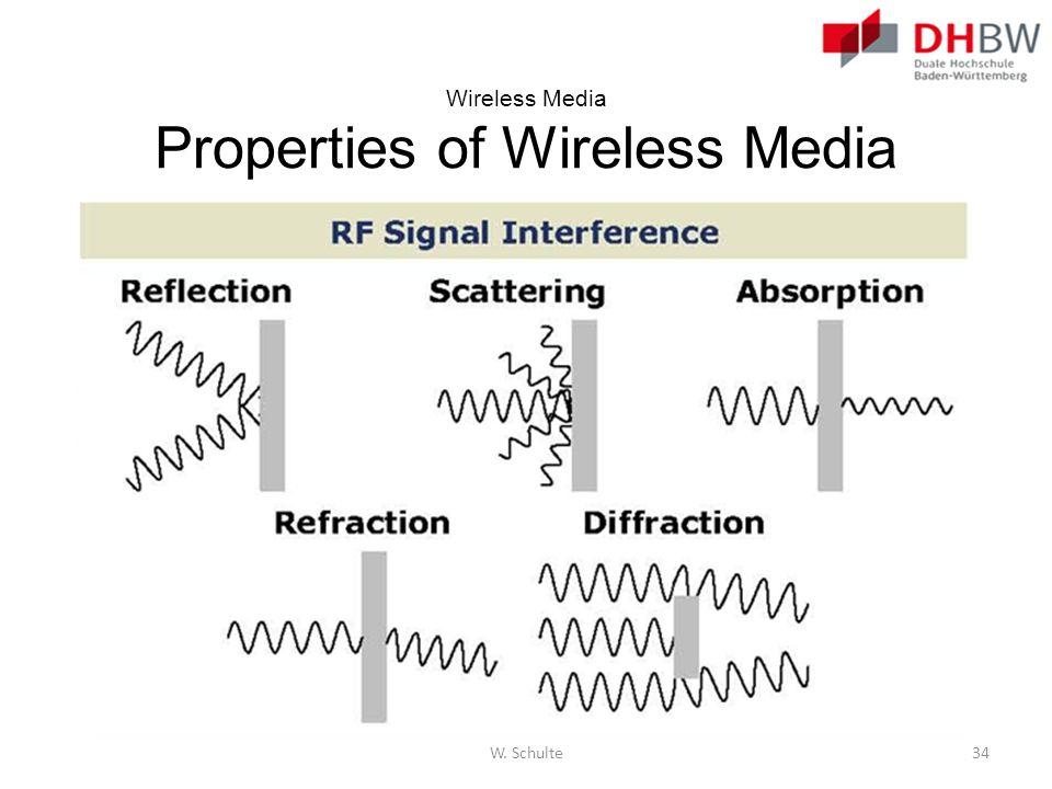 W. Schulte34 Wireless Media Properties of Wireless Media