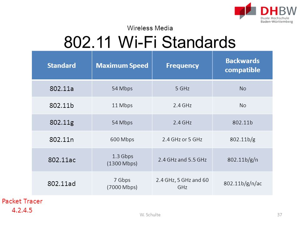 Wireless Media 802.11 Wi-Fi Standards StandardMaximum SpeedFrequency Backwards compatible 802.11a 54 Mbps5 GHzNo 802.11b 11 Mbps2.4 GHzNo 802.11g 54 M