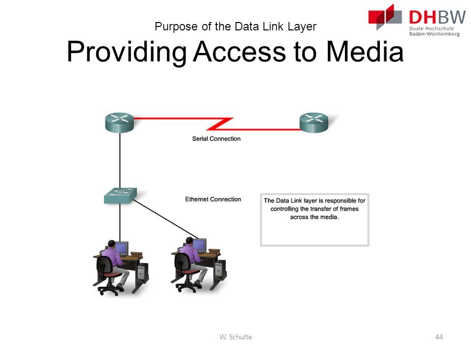 Purpose of the Data Link Layer Providing Access to Media W. Schulte44