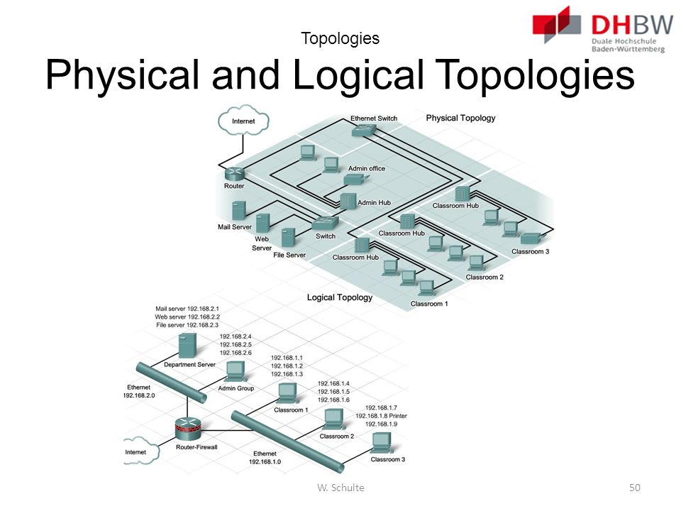 Topologies Physical and Logical Topologies W. Schulte50