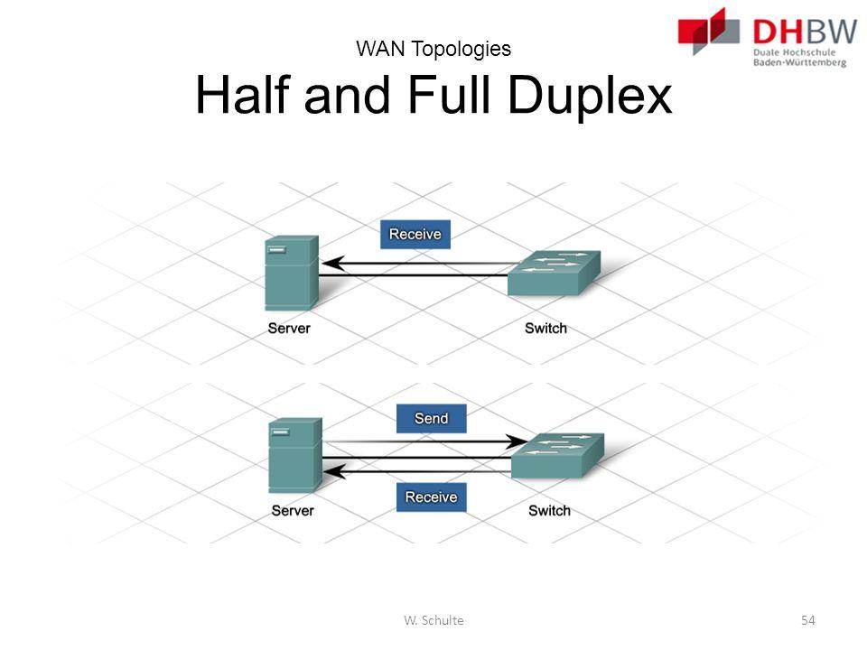 WAN Topologies Half and Full Duplex W. Schulte54