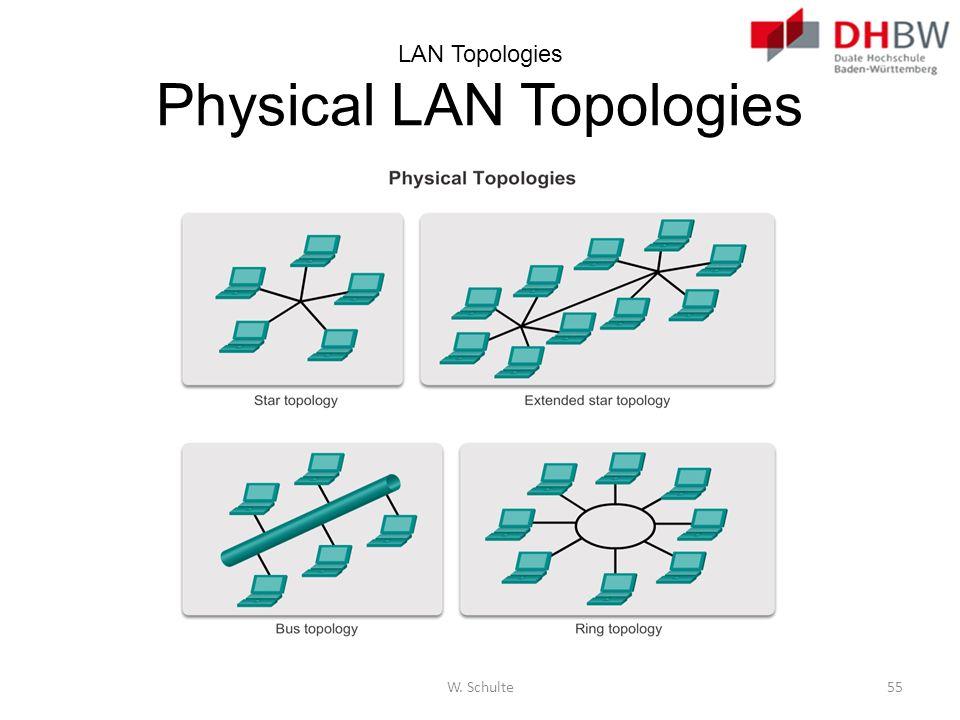 LAN Topologies Physical LAN Topologies W. Schulte55