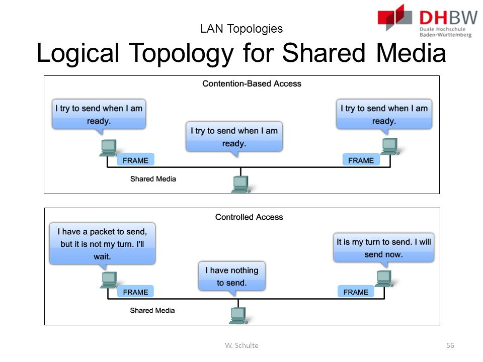 LAN Topologies Logical Topology for Shared Media W. Schulte56