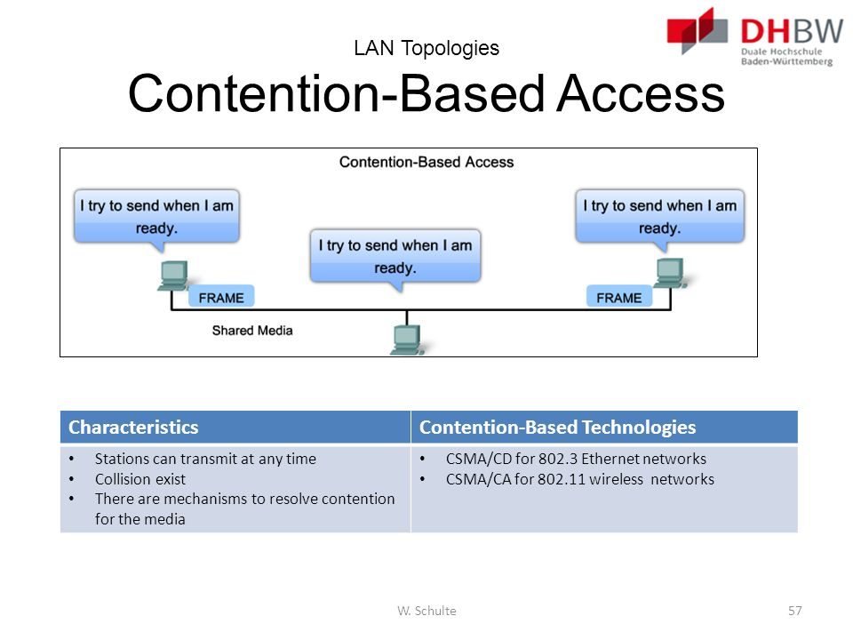 LAN Topologies Contention-Based Access CharacteristicsContention-Based Technologies Stations can transmit at any time Collision exist There are mechan