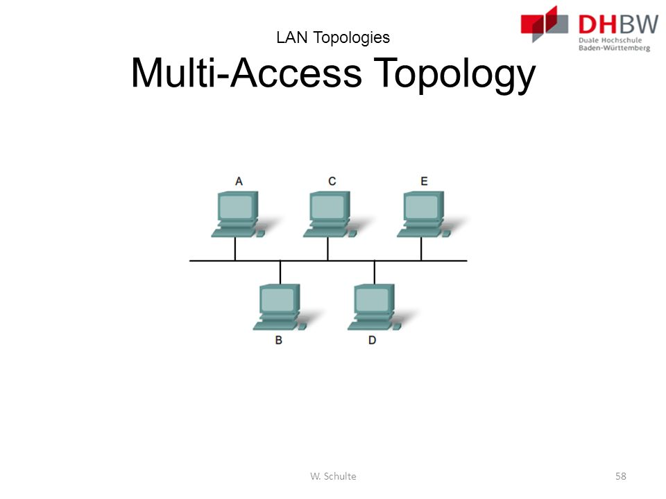 LAN Topologies Multi-Access Topology W. Schulte58