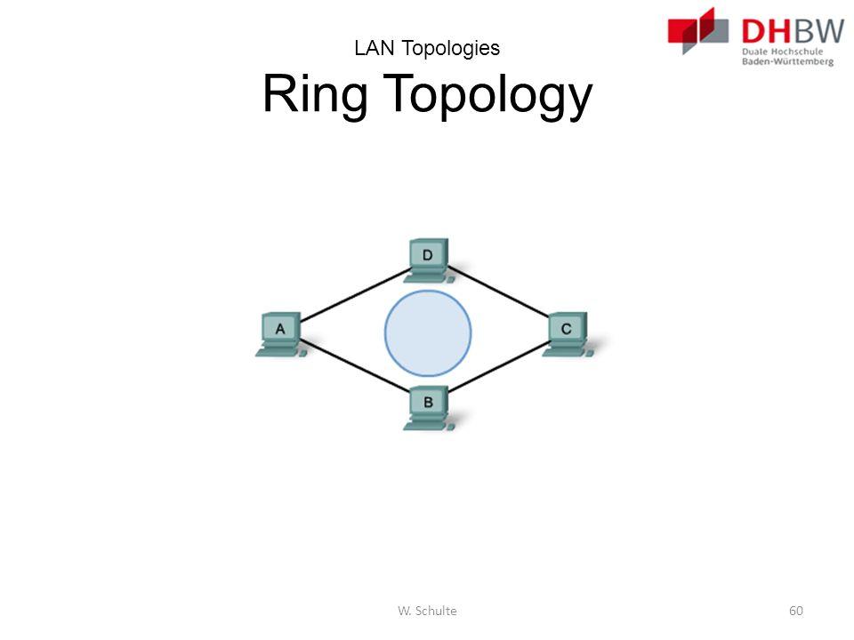 LAN Topologies Ring Topology W. Schulte60
