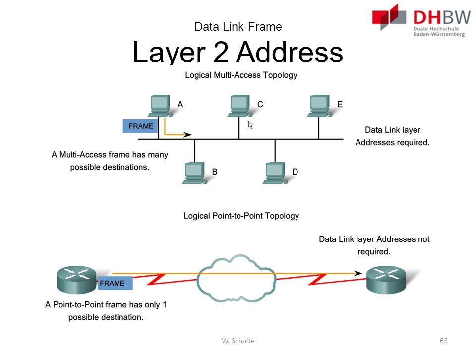 Data Link Frame Layer 2 Address W. Schulte63