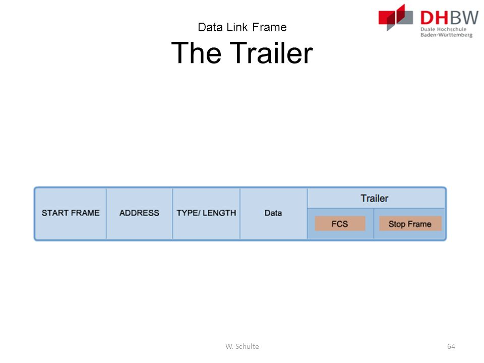 Data Link Frame The Trailer W. Schulte64