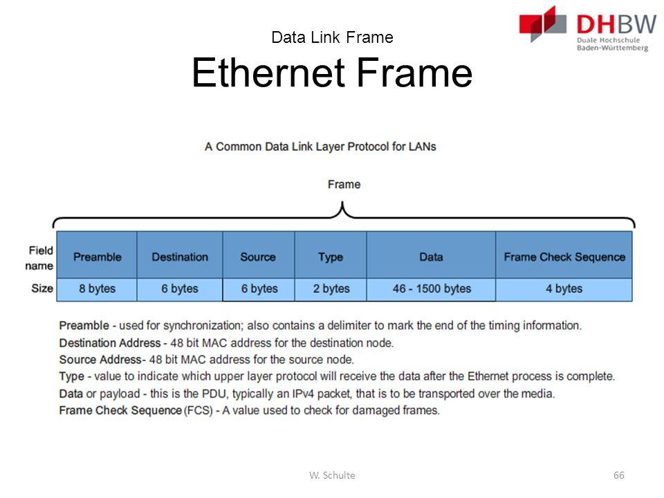 Data Link Frame Ethernet Frame W. Schulte66
