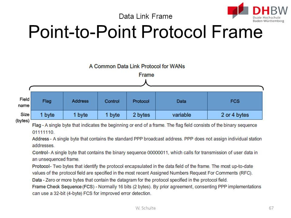 Data Link Frame Point-to-Point Protocol Frame W. Schulte67