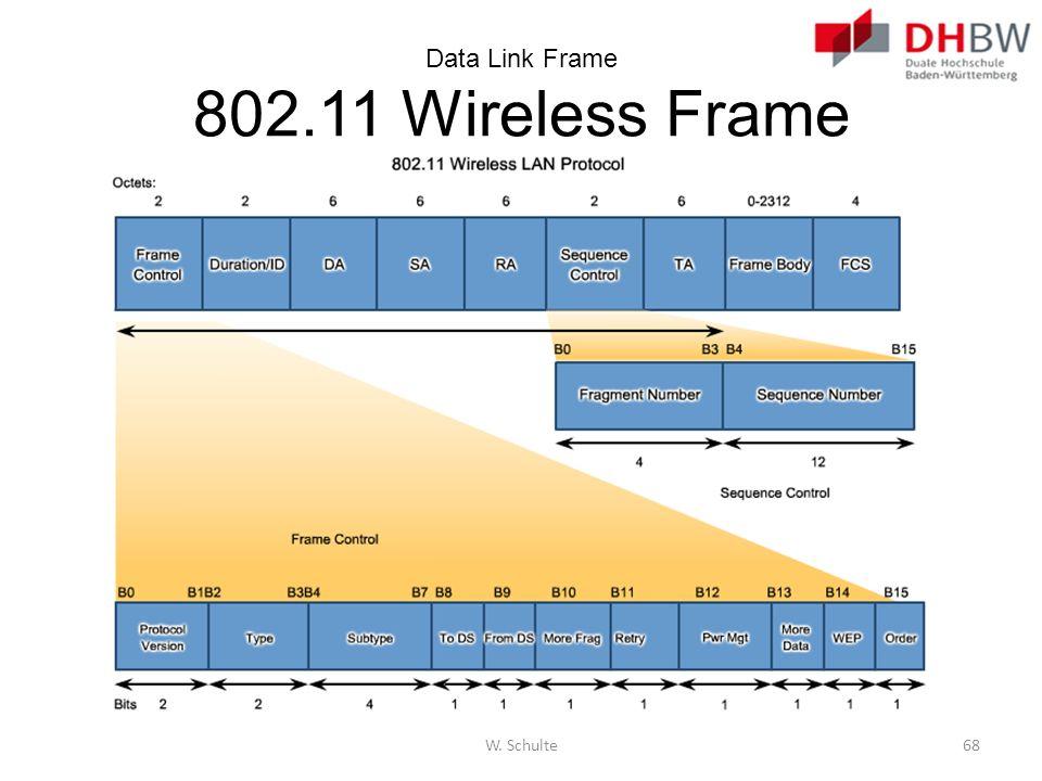 Data Link Frame 802.11 Wireless Frame W. Schulte68
