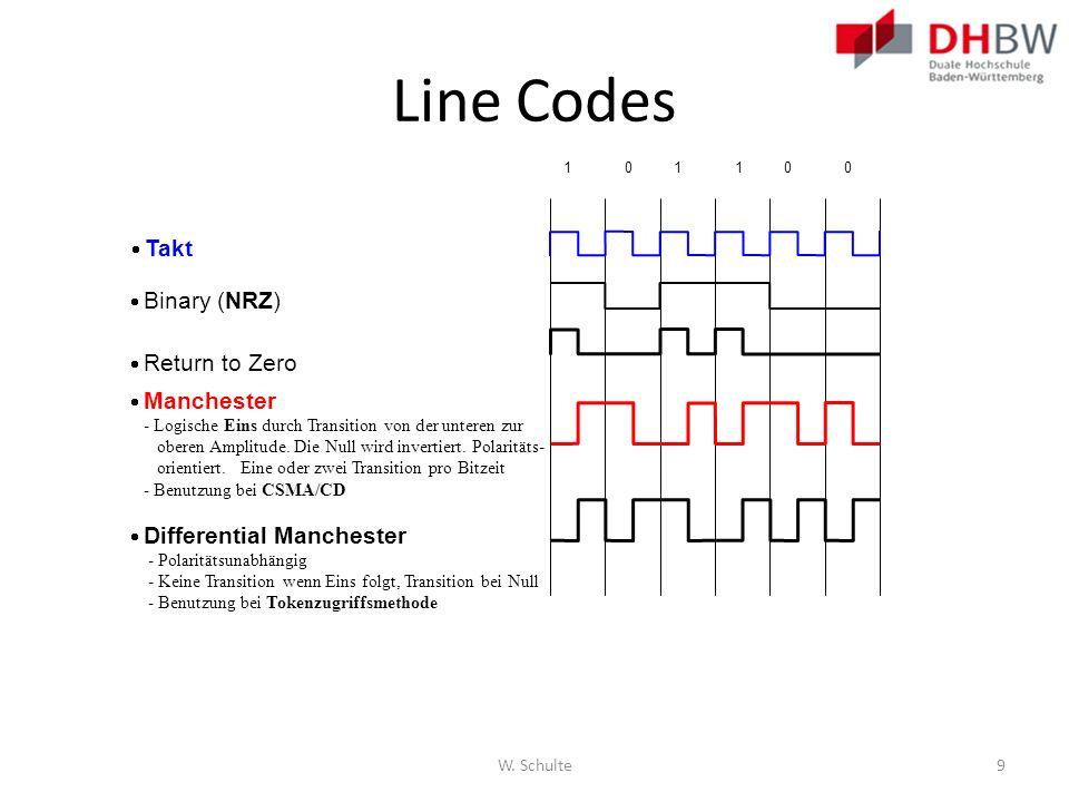 Line Codes W. Schulte9 Binary (NRZ) Manchester - Logische Eins durch Transition von der unteren zur oberen Amplitude. Die Null wird invertiert. Polari